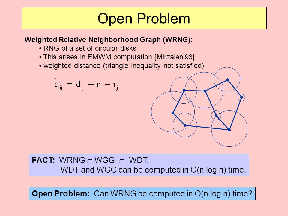 Open Problem Weighted Relative Neighborhood Graph (WRNG): RNG of a set of circular disks. This arises in EMWM computation [Mirzaian'93]